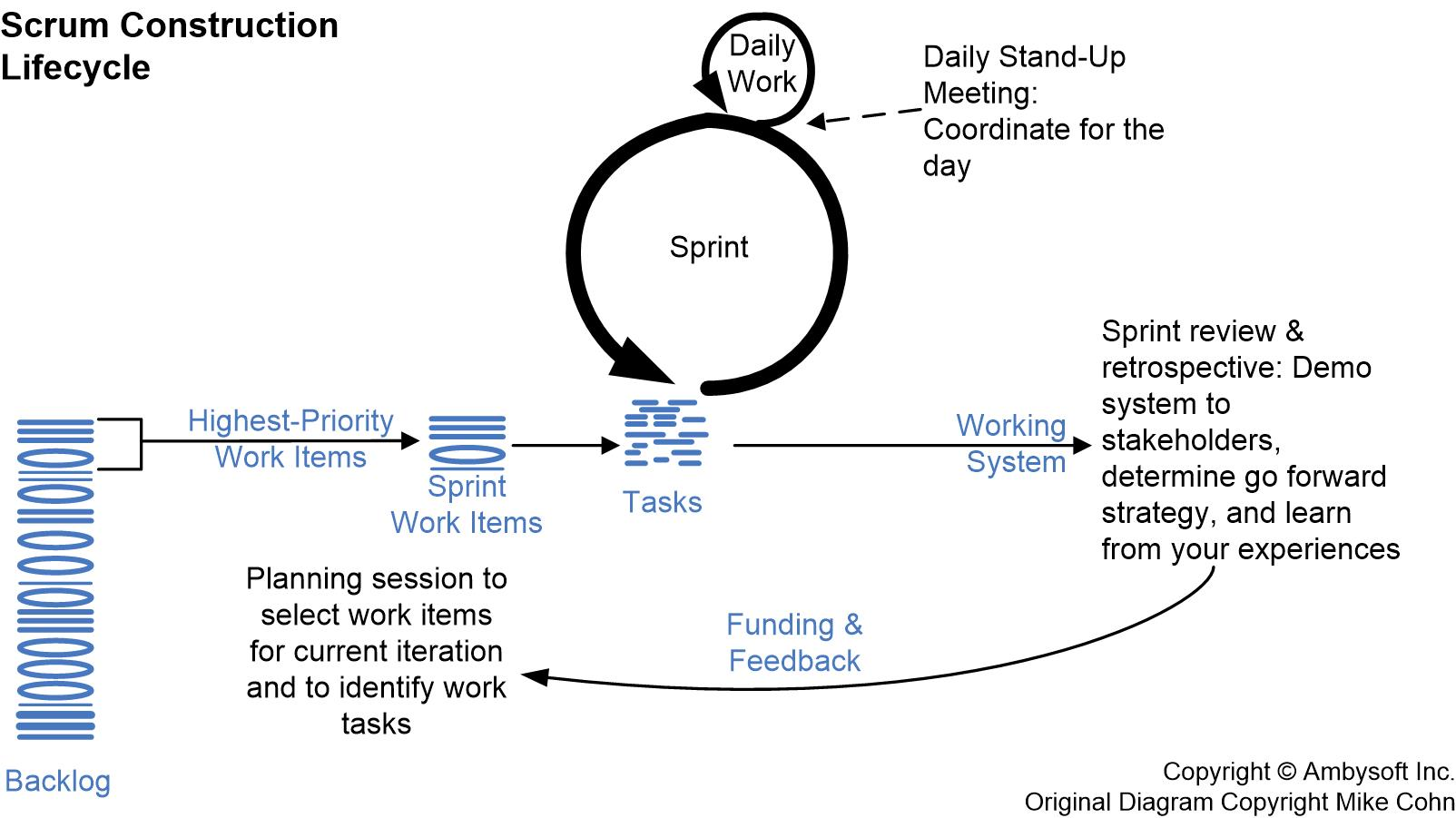 comparison between waterfall and scrum sdlc essay Explore pmo stars's board pmo agile vs waterfall comparison on pinterest | see more ideas about project management, waterfall project management and.