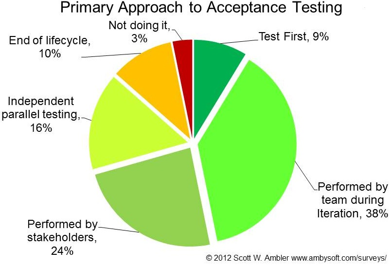 Agile Testing and Quality Strategies: Discipline Over Rhetoric