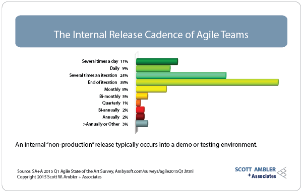 Internal release cadence on agile teams