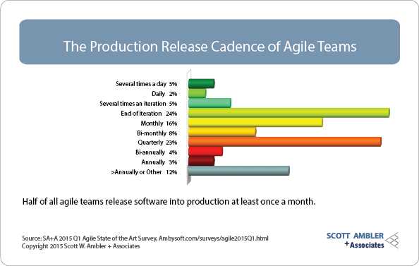 Production release cadence on agile teams