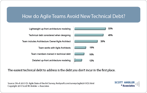 Technical debt avoidance strategies