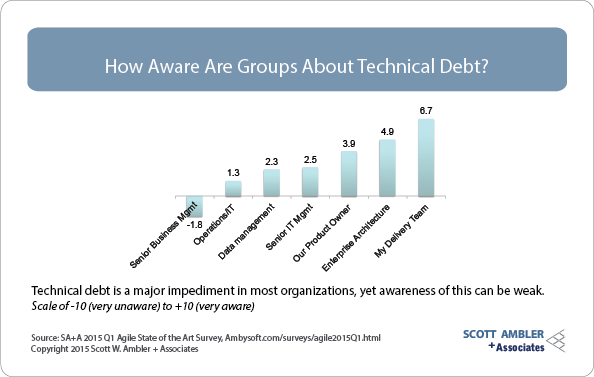Technical debt awareness