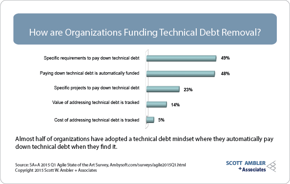 Technical debt funding strategies