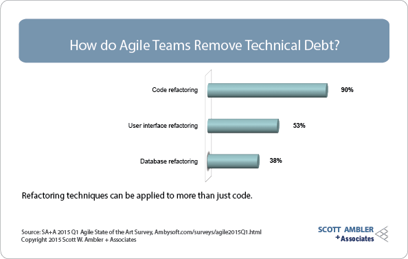 Technical debt removal strategies