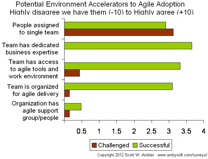 Potential environmental accelerators to agile adoption
