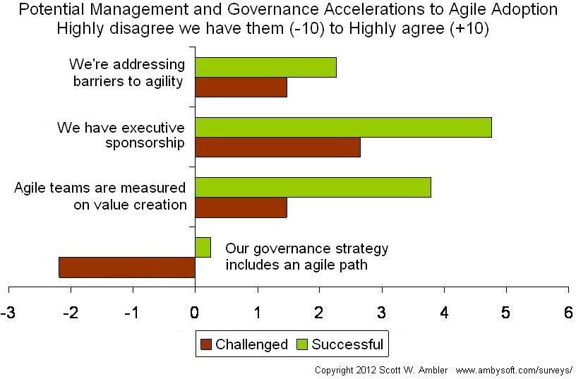 Potential management and governance accelerators to agile adoption