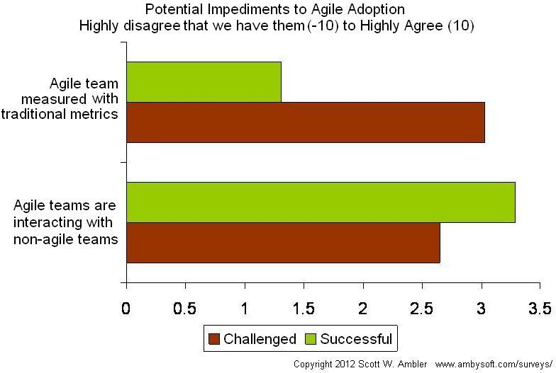 Potential impediments to agile adoption