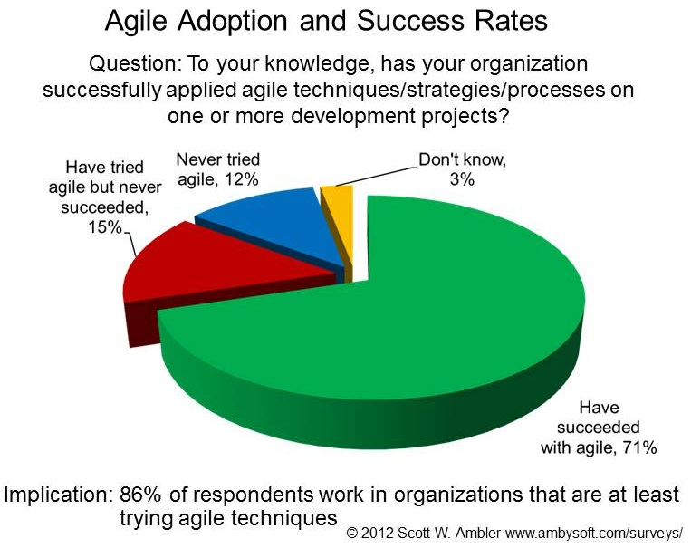 Agile Adoption Rates 2012