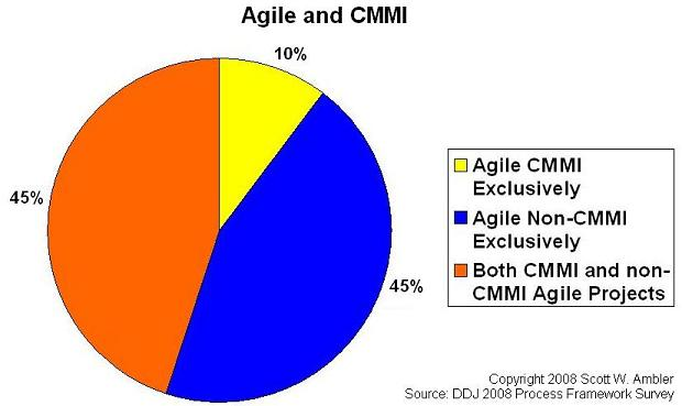 Application of agile within CMMI environments