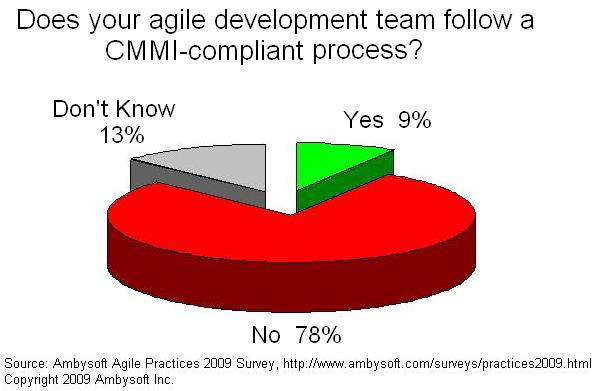Agile and CMMI