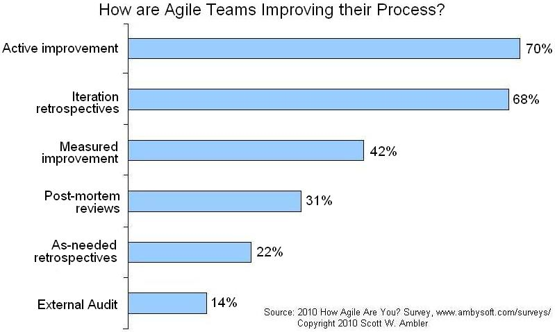 Agile Criterion: Continuous improvement