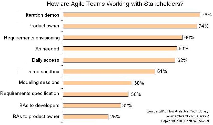 Agile Criterion: Stakeholder involvement