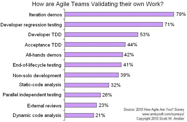 Agile Criterion: Validation