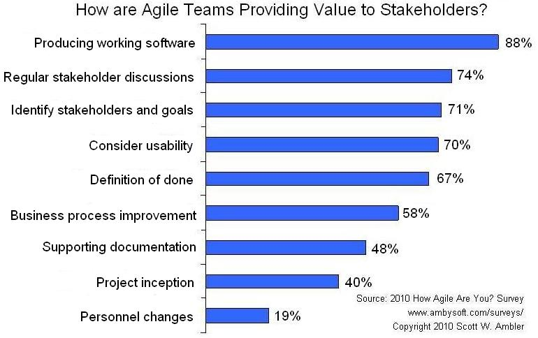 Agile Criterion: Value