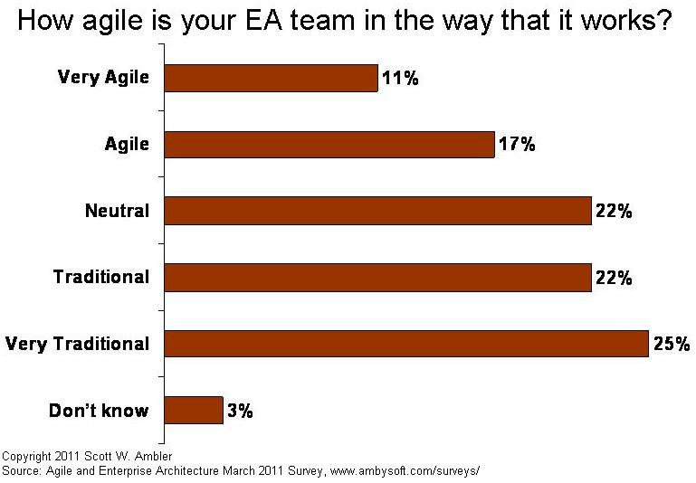 EA teams agileness