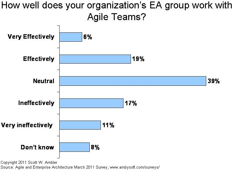 How well do EA teams work with agile teams?