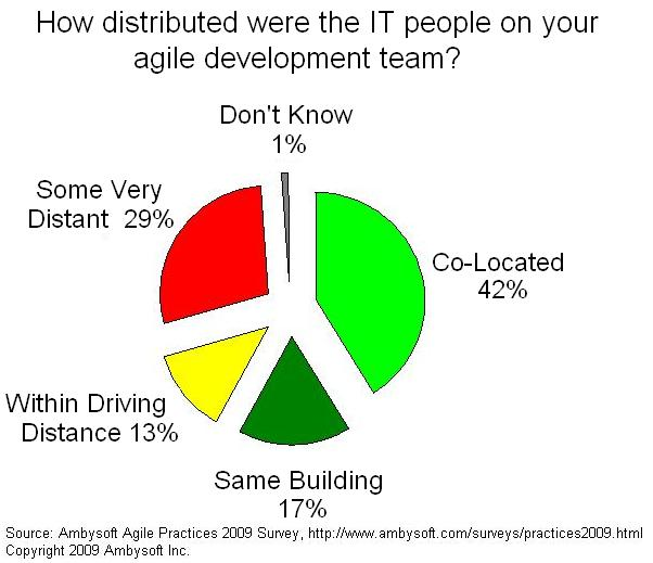 Agile and geographic distribution