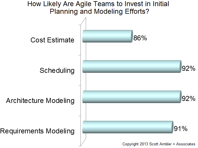 Initiation activities on agile teams