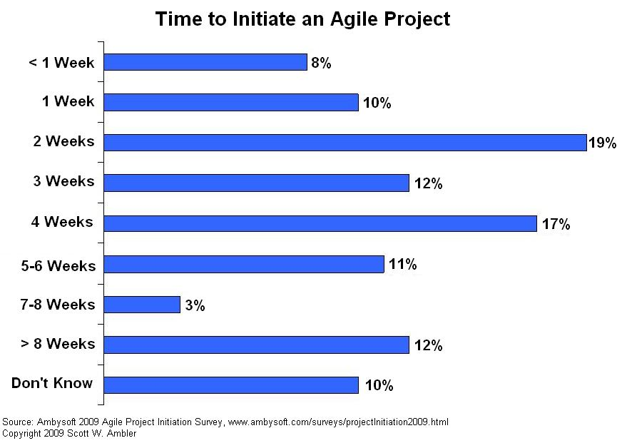 Agile project initiation times