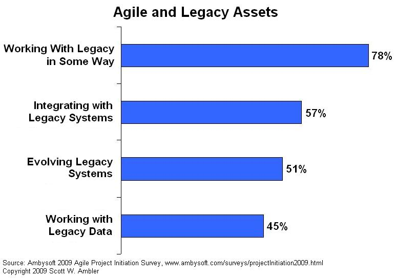 Agile and legacy assets