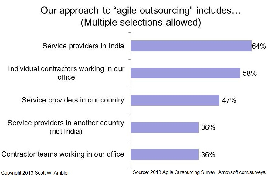 How are organizations outsourcing?