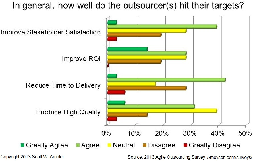 Are you seeing benefits from agile outsourcing?