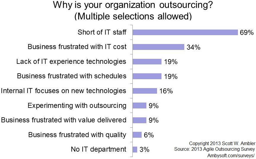 Why agile outsourcing?