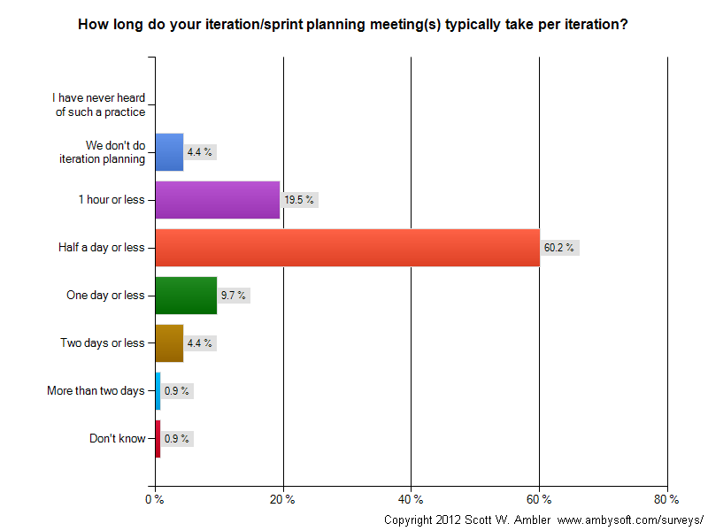 Time spent doing iteration planning