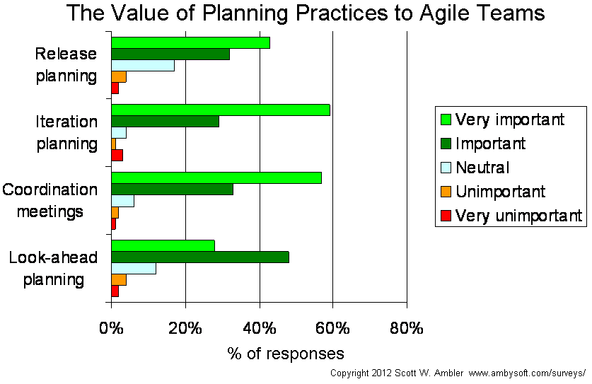 Agile planning practices