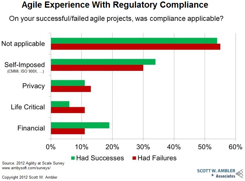 Agile and Regulatory Compliance 2012
