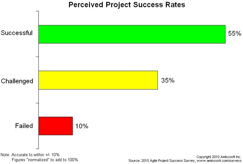 Success rates of agile project teams