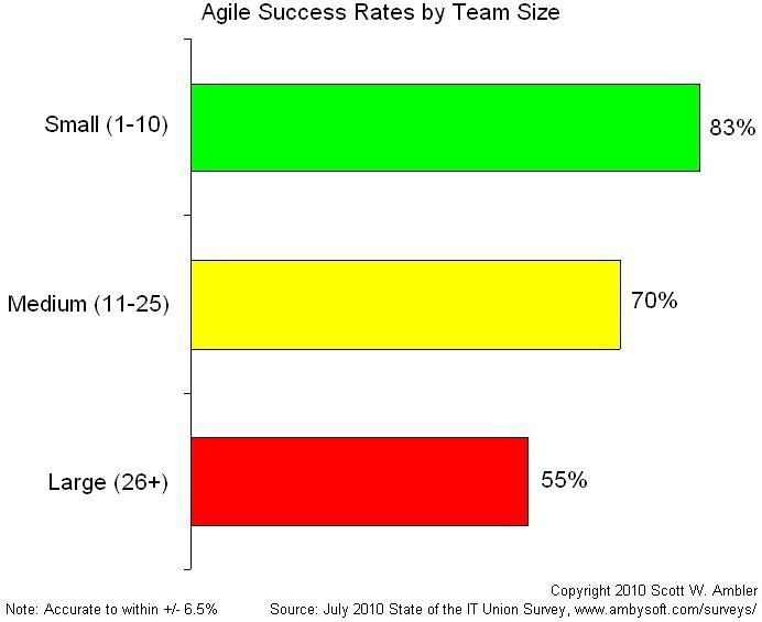 Agile Success Rates by Team Size