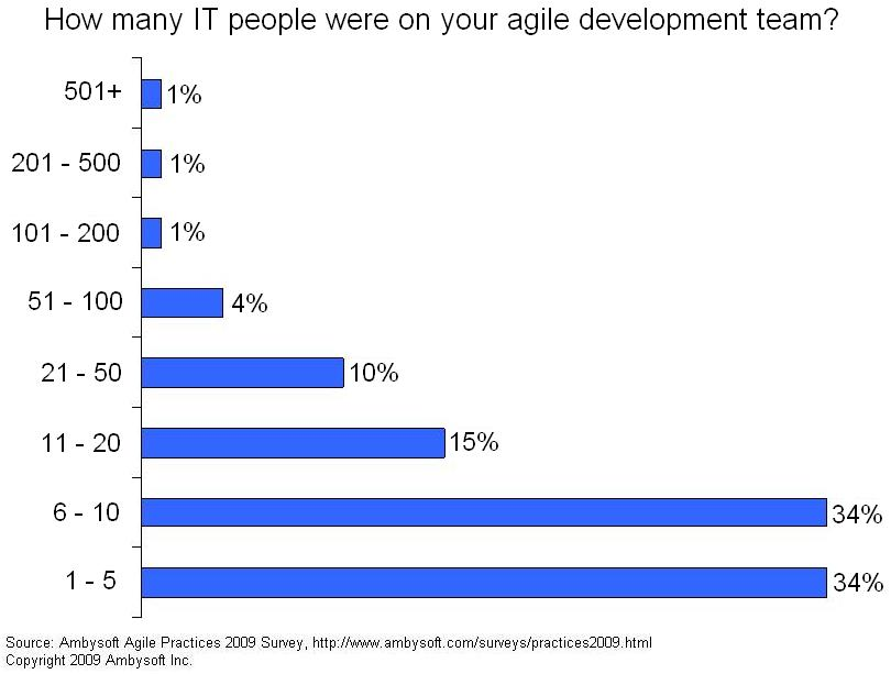 Average agile team size