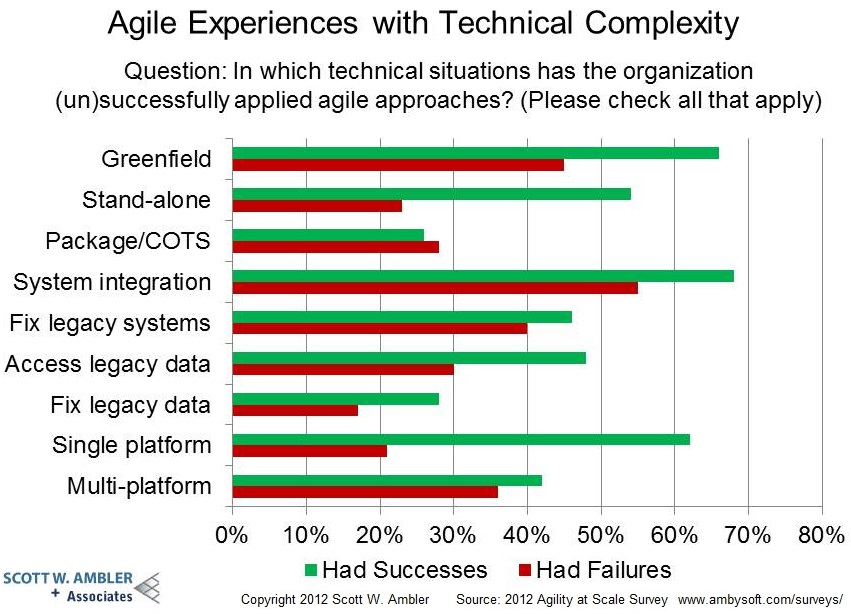Agile and Technical Complexity 2012