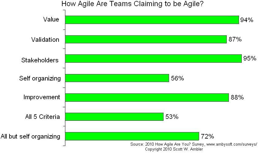 How agile are agile teams?