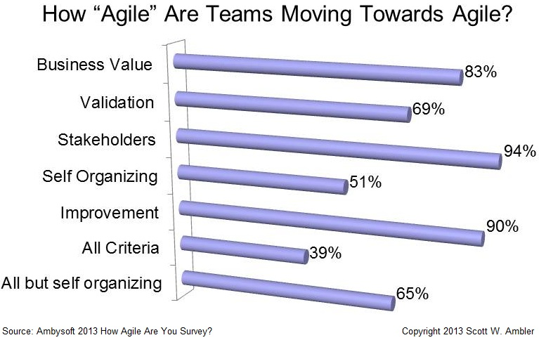 How agile are teams working on becoming agile?