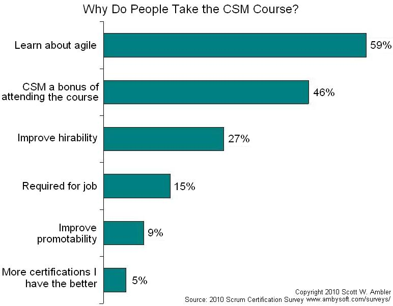 Why take the CSM course?