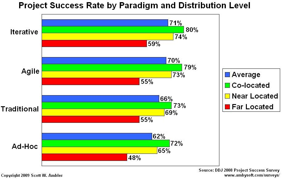 Success rates by distribution level