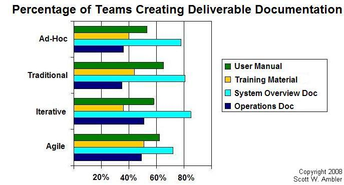 Chance that a team will create deliverable documentation