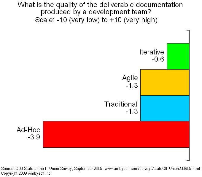 Quality of deliverable documentation
