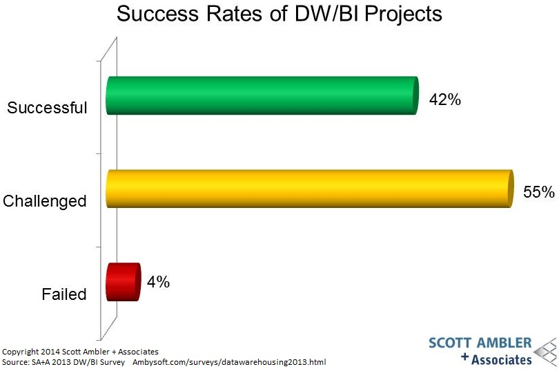 DW/BI Project Success Rates
