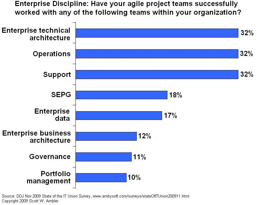 Agile teams and enterprise disciplines