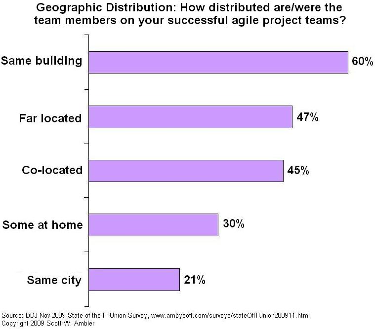 Agile teams and geographic distribution