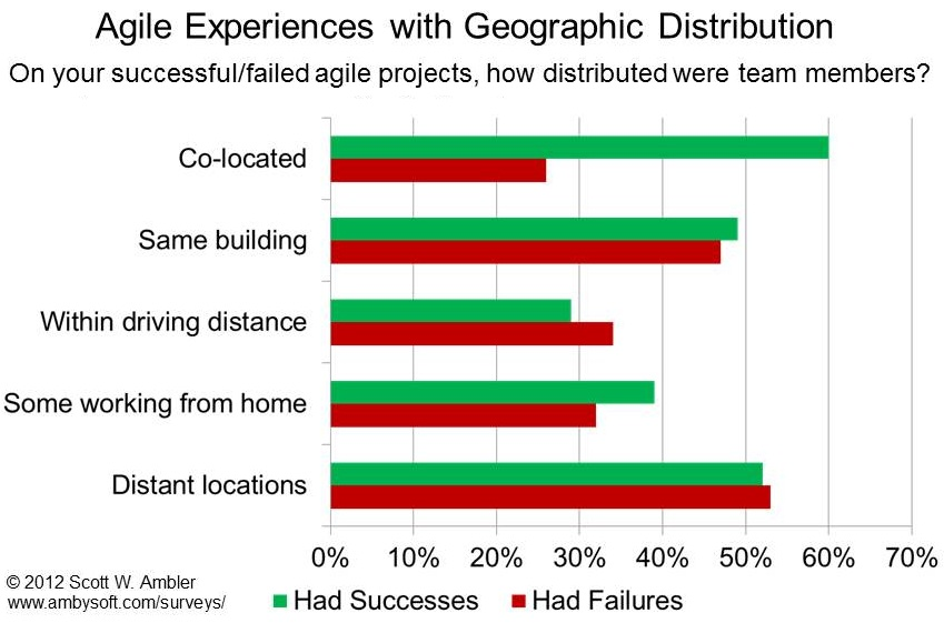 Agile and Geographic Distribution 2012