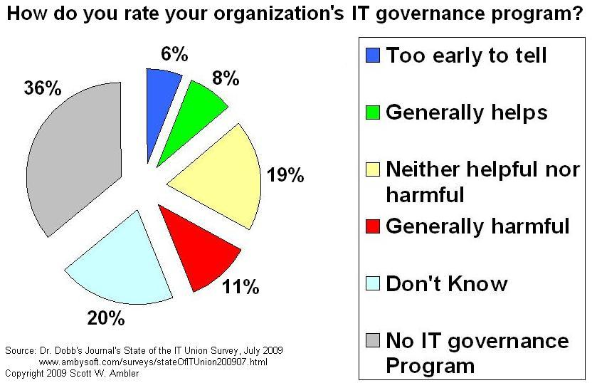 Effectiveness of IT Governance