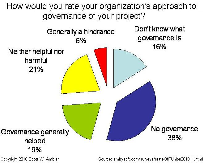 How effective is your governance strategy?
