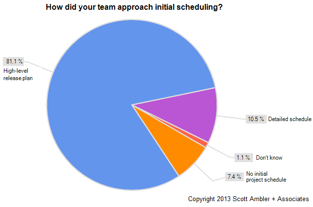 Initial agile scheduling strategy