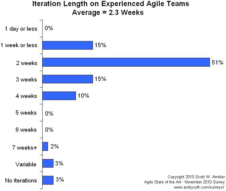 Average iteration length for experienced agile teams