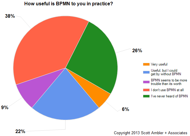 What people think of BPMN
