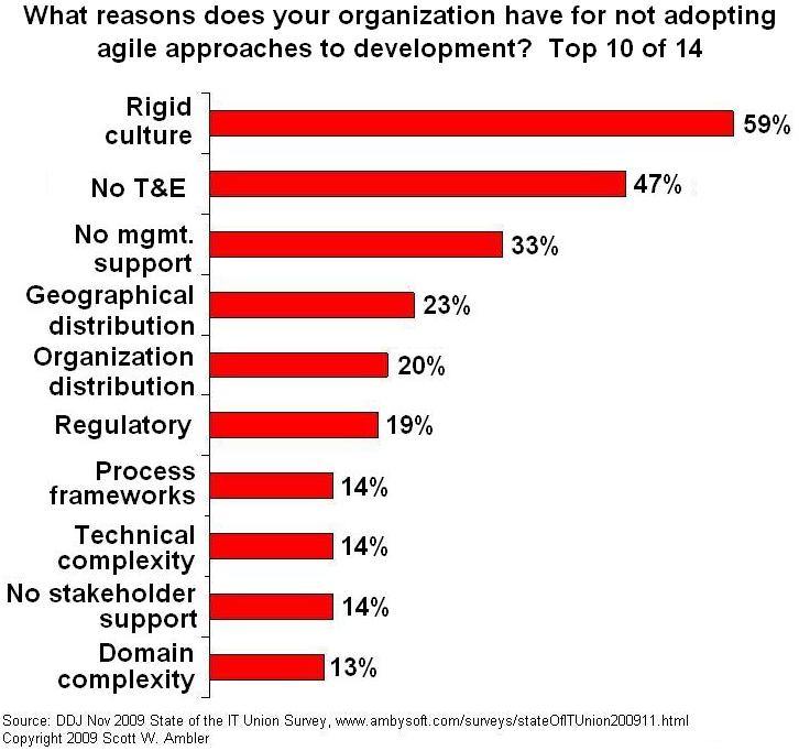 Excuses given for not adopting agile